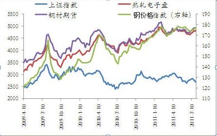 2009-2011年7月钢材价格与股市联动性走势图图片
