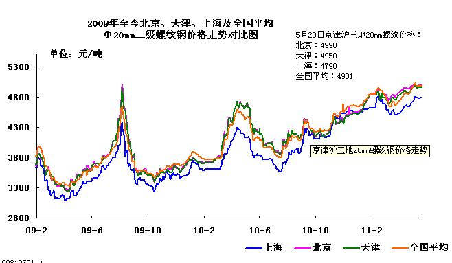 2009-2011年5月重点市场二级螺纹钢价格走势图图片
