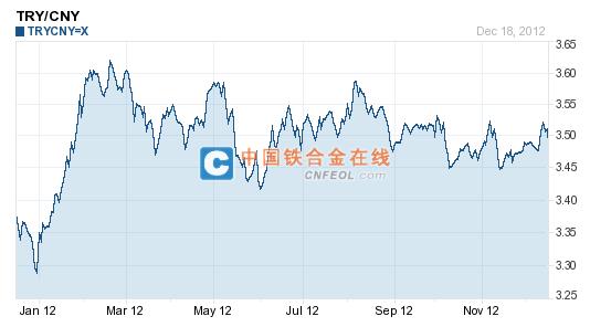 2012年1-12月土耳其里拉人民币汇率走势图