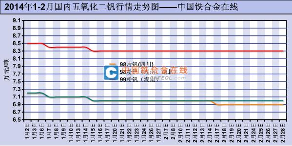2014年1 2月国内五氧化二钒行情走势图