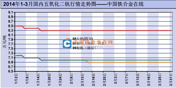 2014年1 3月国内五氧化二钒行情走势图