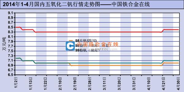 2014年1 4月国内五氧化二钒行情走势图