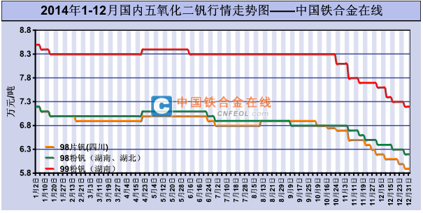 2014年1 12月国内五氧化二钒行情走势图