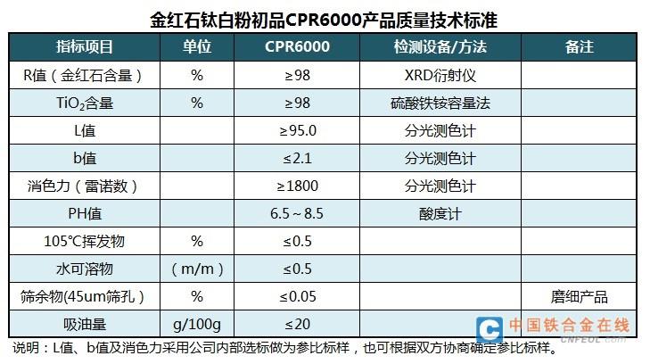 金红石 钛白粉 初品 CPR6000 攀枝花 兴中 钛业